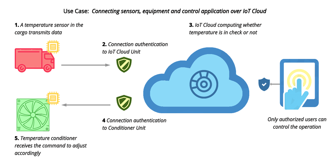 Process of IoT Connectivity