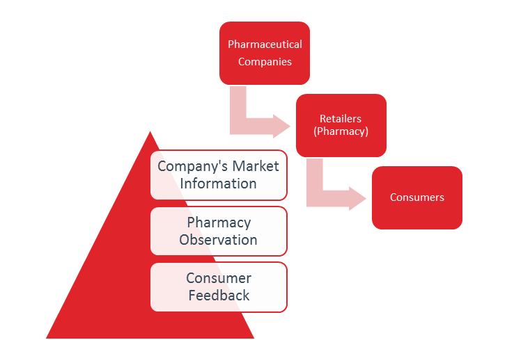Channel Management in the Pharmaceutical Industry