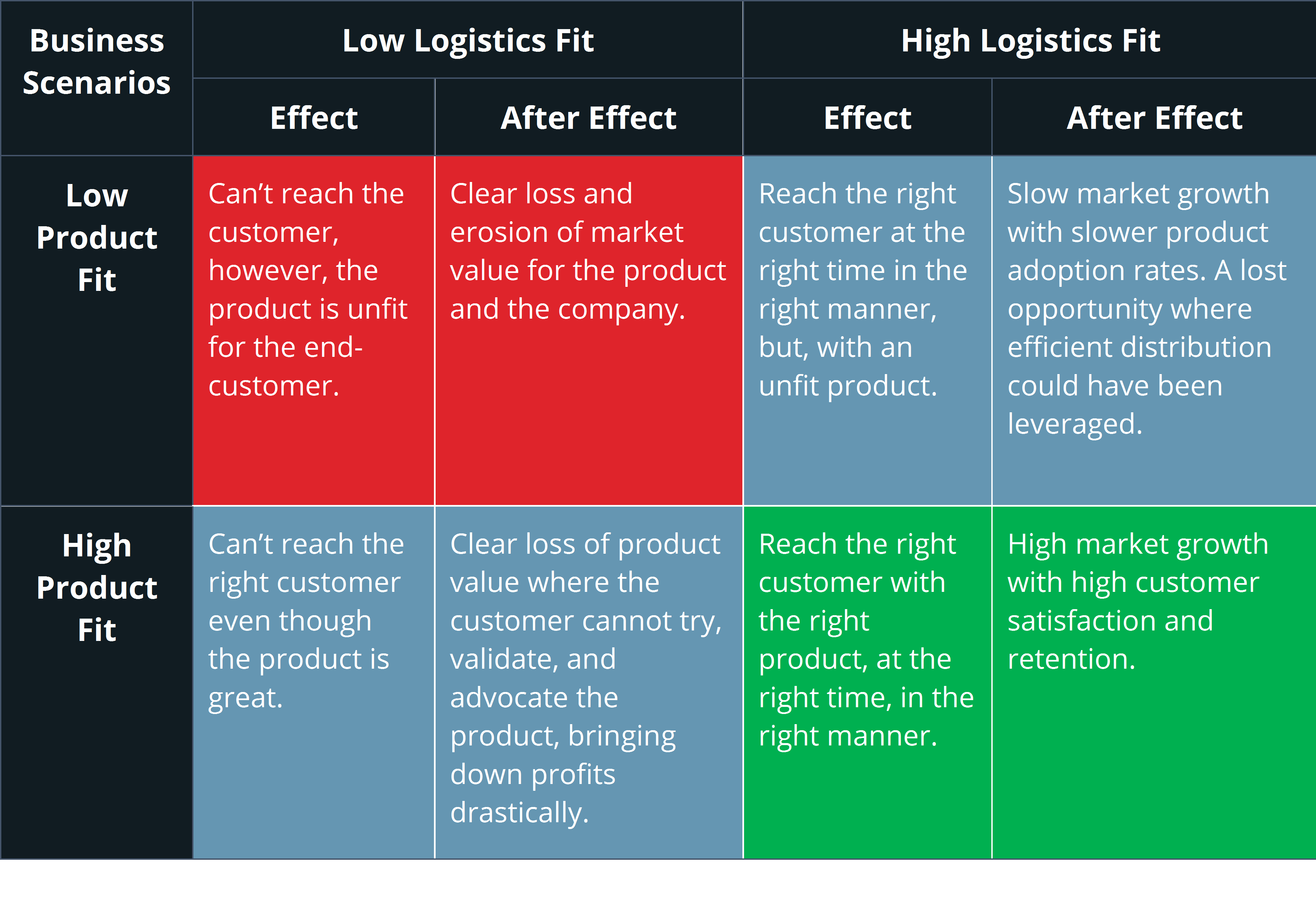 Chart: Product Fit vs Logistics Management System Fit