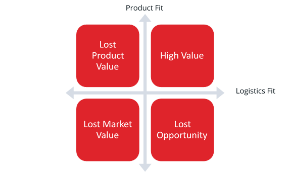 Product Fit vs Logistics Management System Fit