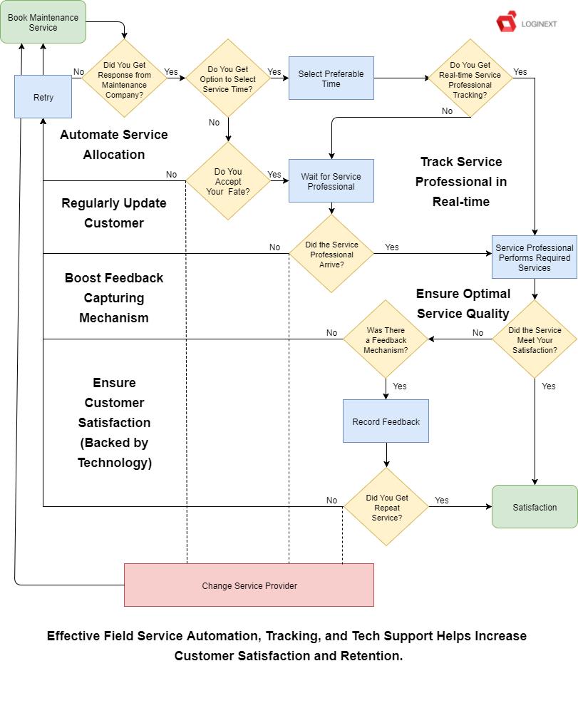 Field Service Management - Decision Flow