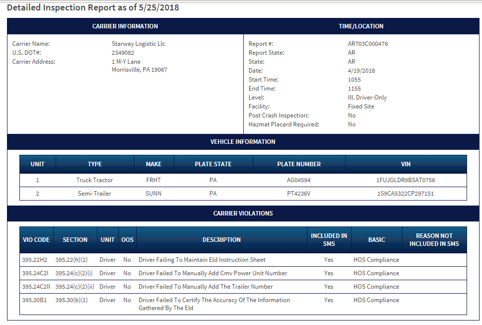 ELD Violation Report