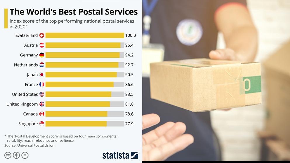 Universal Postal Union Rankings