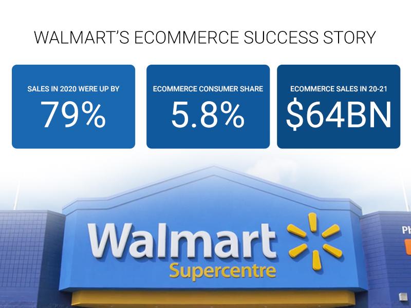 Walmart success Infographic
